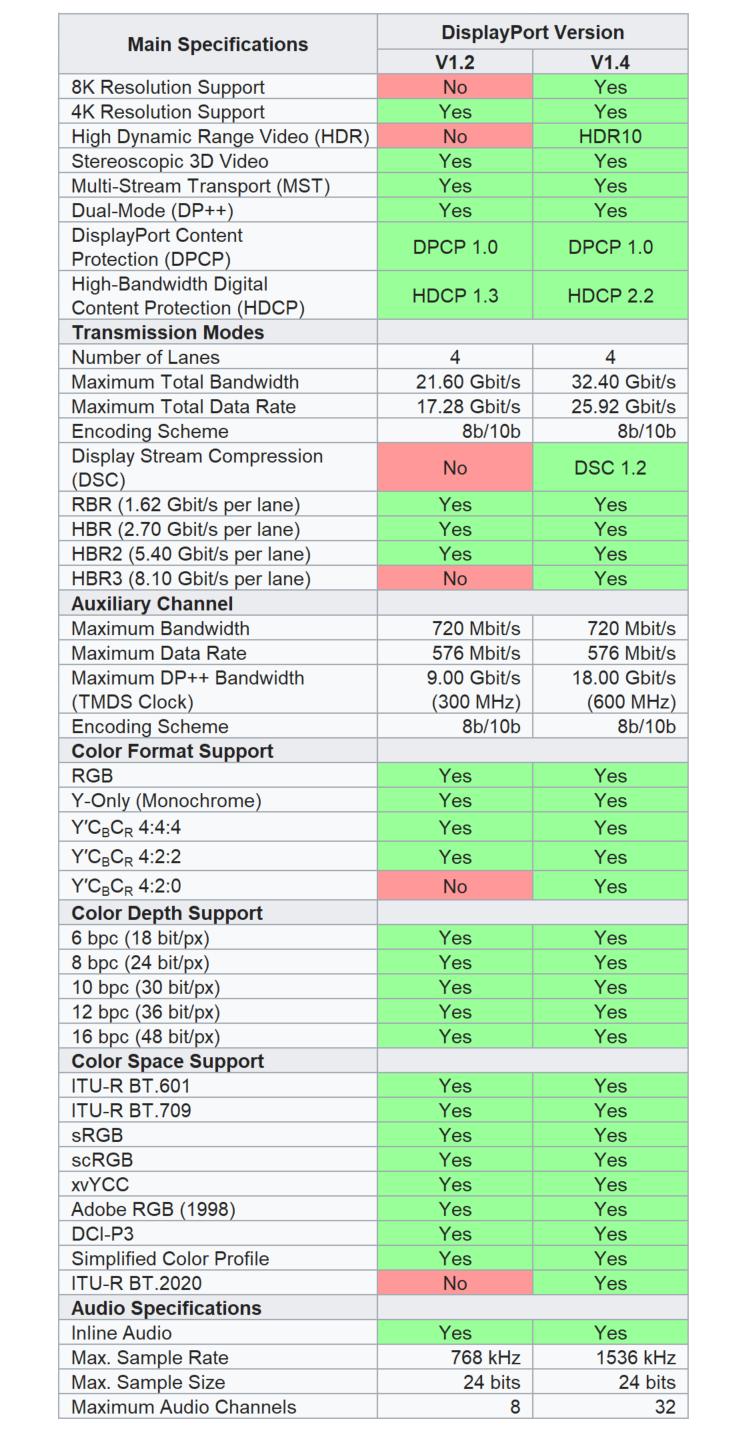 Displayport V1.2 ve V1.4 Özellik Karşılaştırması